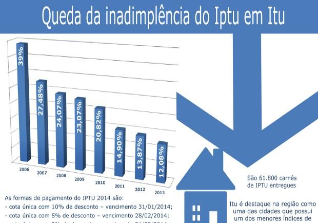 Moradores de Itu recebem carnês do IPTU até 12 de janeiro
